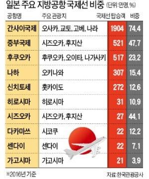 日 지방공항, 국제선 적극 유치…韓 LCC, 22개 도시 취항