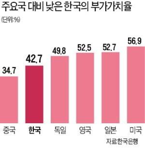 소득 3만달러 돌파한 한국, 부가가치 창출력은 '하위권'