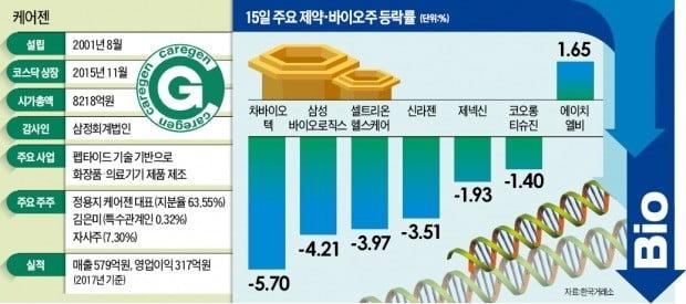 감사의견 거절 공포…바이오株 상승세 '찬물'