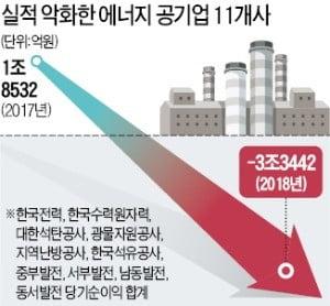 [단독] '벼랑 끝' 에너지 공기업…11곳 중 9곳 적자