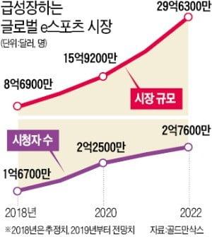 "KT 5G 승부수는 e스포츠…""화면 5개 동시 시청"""