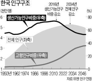 [한상춘의 국제경제읽기] 한국 경제 '부동산세·부채發 복합불황' 겪나