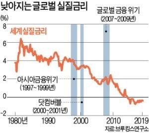"""""""마이너스 금리 정책에 경기냉각""""…경제학계 성과 논쟁 불붙어"""