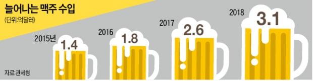 [단독] 주세법 개정 머뭇대다…수입맥주 3년새 두 배