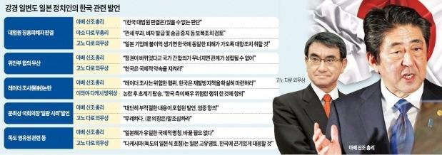아베, 재팬패싱 돌파·지지층 결집 위해 연일 '초강경 대응'