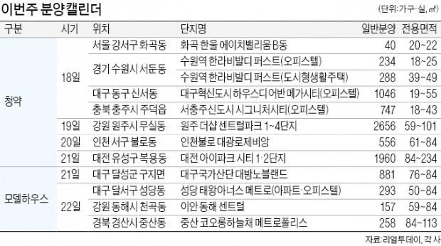 """봄기운 도는 분양시장…""""전국 7527가구 공급"""""""
