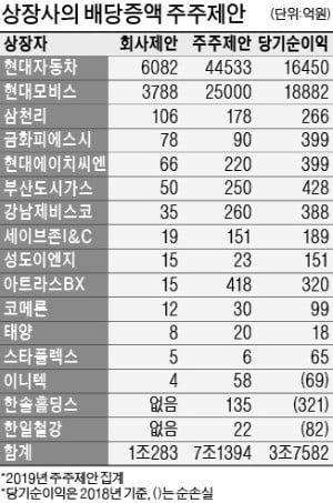 """""""순이익 2배…적자나도 배당해라"""" 무리한 주주제안에 상장사 '끙끙'"""