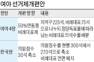 """'선거제 개편' 손해보는 거대양당…""""처리 강행"""" vs '결사 반대' 왜?"""