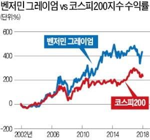 벤저민 그레이엄, 주식시장 원조 '줍줍족'…남들이 외면한 低PBR 주식 투자