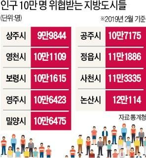 """""""인구 10만명을 사수하라""""…초비상 걸린 중소도시들"""