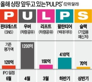 FAANG 이어 PULPS 시대 온다