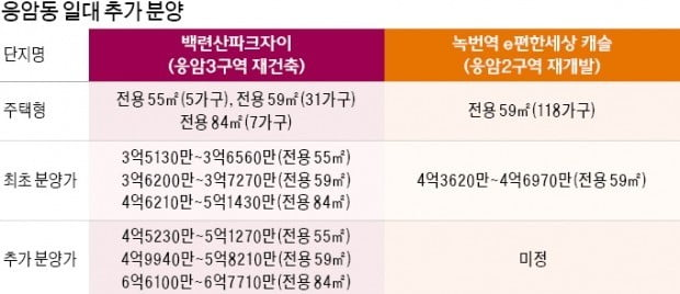 응암동 신축 2개 단지 '후분양' 아파트 나온다