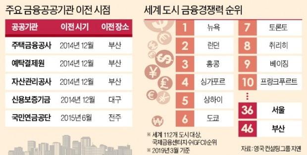 [단독] 세계 6→36위…금융허브 서울 '끝없는 추락'