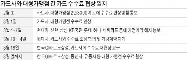 """[단독] 한국GM·르노삼성 """"카드 수수료 협상 다시하자"""""""