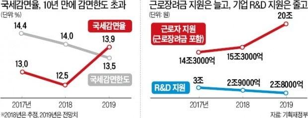 국가재정법 어겨가며 '稅감면 현금살포'…기업 R&D 지원은 깎아