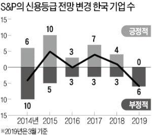 "S&P의 경고…""올해 韓간판기업 무더기 신용등급 강등 위기"""