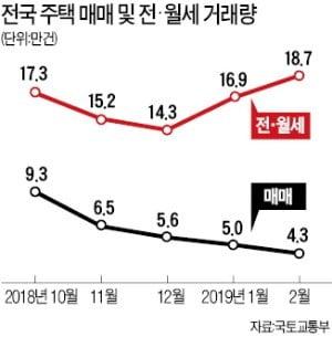 주택 거래시장 '꽁꽁' 얼었다…2월 매매 37% 급감 '역대 최저'