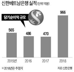 베트남서 작년 순익 1000억 올린 신한銀