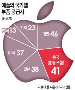 중국의 '부품 굴기'…애플 공급망 급속 잠식