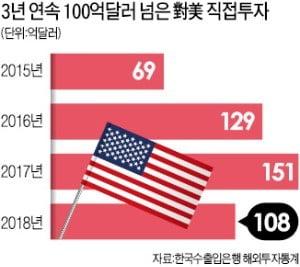 """[단독] """"미국을 제2의 생산기지로""""…속속 美공장 짓는 韓기업들"""