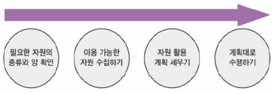 [금융 NCS 공부합시다] 예산·시간·인적·물적 자원 활용 능력을 평가해요