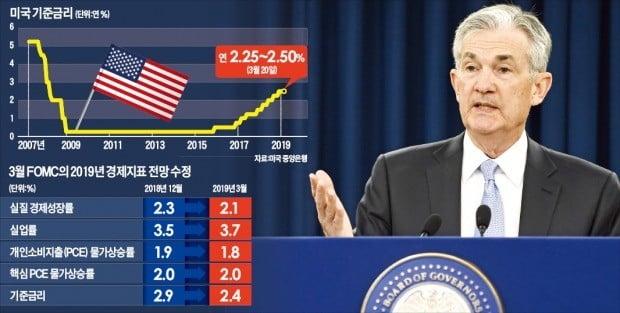 미국 중앙은행(Fed)은 20일(현지시간) 연 연방공개시장위원회(FOMC) 회의에서 경기 둔화 우려를 반영해 연 2.25~2.50%인 기준금리를 동결했다. 올해 추가 금리 인상이 없을 것이라는 점도 시사했다. 제롬 파월 Fed 의장이 FOMC 회의가 끝난 뒤 기자회견을 하고 있다.   ♣♣EPA연합뉴스