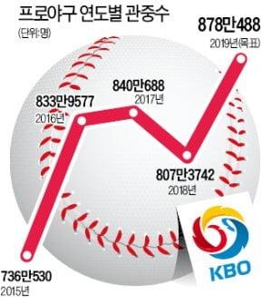 """""""반갑다! 프로야구""""…올핸 900만 관중 돌파 '장외 홈런' 날릴까"""
