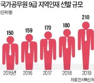 """올해 '고졸 9급 공무원' 최다 선발…""""자격증 있으면 필기전형 유리"""""""