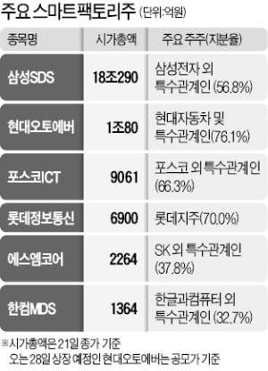 현대오토에버 IPO 흥행 성공…스마트 팩토리株 '들썩'
