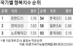 한국은 몇 번째로 행복한 나라일까