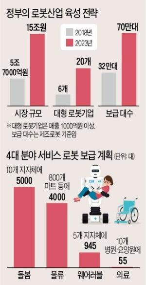 """문 대통령 """"스타 로봇기업 20곳 육성…2023년 로봇 4대강국 도약"""""""