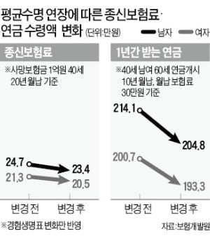"""""""연금보험은 이달, 종신보험은 내달 가입 유리"""""""