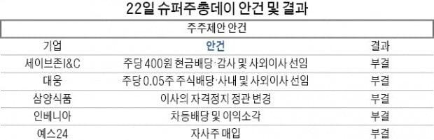 '승리 사태' YG, 15분 만에 싱겁게 끝나…삼바도 '국민연금 반대' 뚫고 이사 재선임