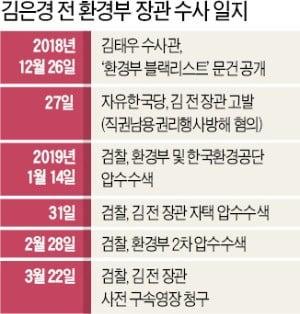 '문 대통령 임명 장관' 첫 영장…檢, 청와대 정조준