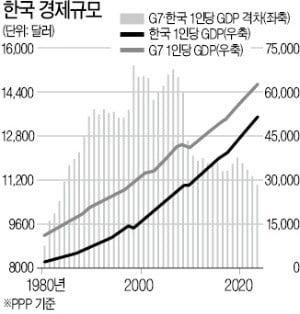 [한상춘의 국제경제읽기] 한국, 간판기업 이어 국가등급마저 떨어지나