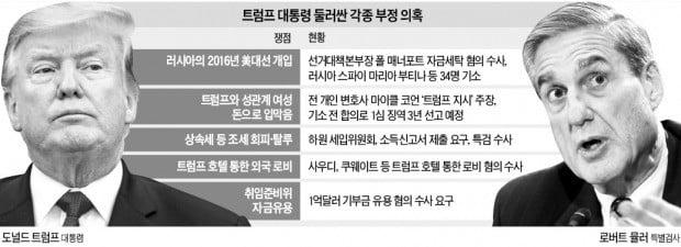 """'한 방'없이 끝난 뮬러 특검…美 민주 """"수사 보고서 공개하라"""" 반발"""