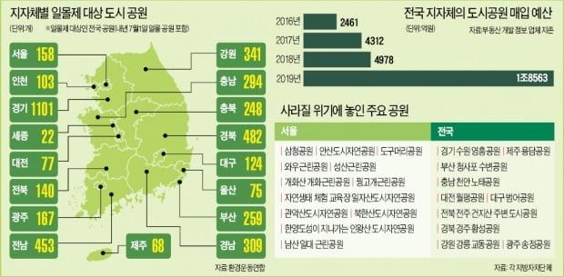 [단독] 관악산·북한산 둘레길 못 걷나…내년 7월 도시공원 일몰제 '발등의 불'