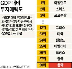 투자매력 없는 韓, 그리스보다 한참 뒤진 28위