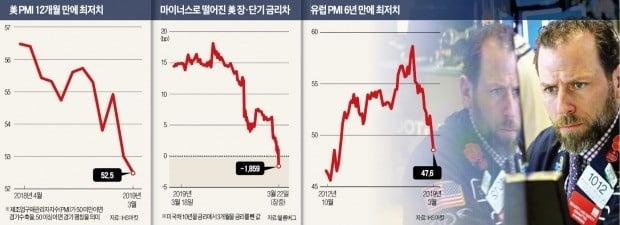 경제지표 악화 속 12년 만에 美 장·단기 금리역전…'침체 시그널'에 떤다