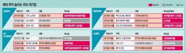 '투자 5敵'에 가로막힌 한국…콘티넨탈, 천안공장 신설 대신 중국行