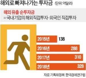 기업유치 사활 건 외국, 나가라고 등떠미는 한국