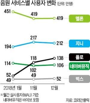 '공룡' 스포티파이 온다…음원시장 무한경쟁