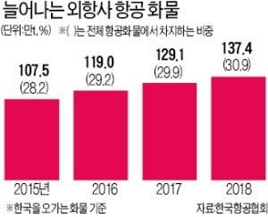 항공 화물시장 '야금야금' 잠식…외국 항공사 점유율 30% 넘었다