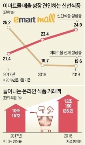 """""""신선식품 배송 밀리면 끝장""""…이마트, 15년만에 새벽경매로 조달"""