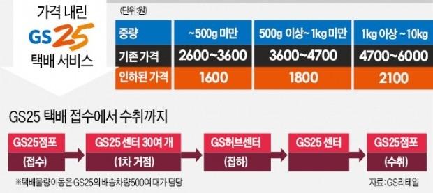 편의점 GS25, 1600원 '반값 택배' 내놨다 | 경제 | 한경닷컴