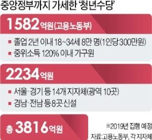 [단독] '묻지마 청년수당' 올해만 3800억 뿌린다
