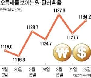 안전자산 선호 현상 '뚜렷'…원·달러, 원·엔 환율 상승세
