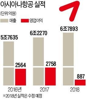 [단독] '회계쇼크' 벗은 아시아나…감사의견 '적정'으로 전환