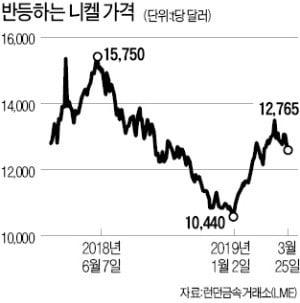 잘나가던 2차전지株에 니켈값 '복병'…소재株는 '방긋'