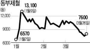 동부제철 감사의견 '한정'